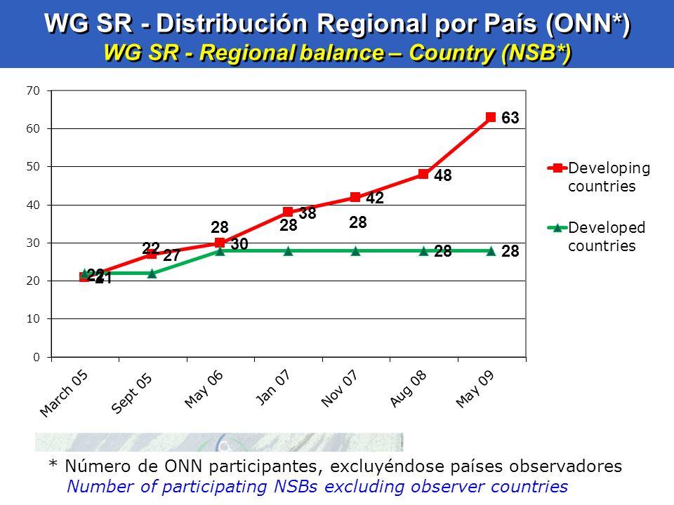 34 WG SR - Distribución Regional por País (ONN*) WG SR - Regional balance – Country (NSB*) * Número de ONN participantes, excluyéndose países observad