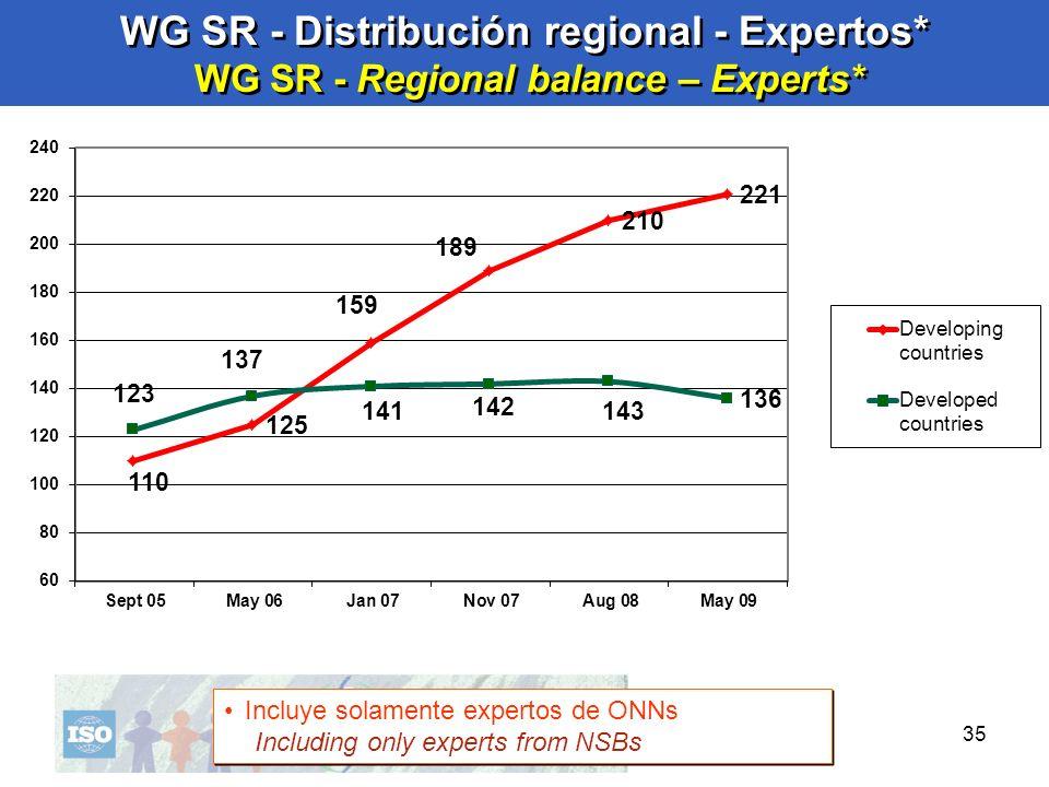 35 WG SR - Distribución regional - Expertos* WG SR - Regional balance – Experts* Incluye solamente expertos de ONNs Including only experts from NSBs I