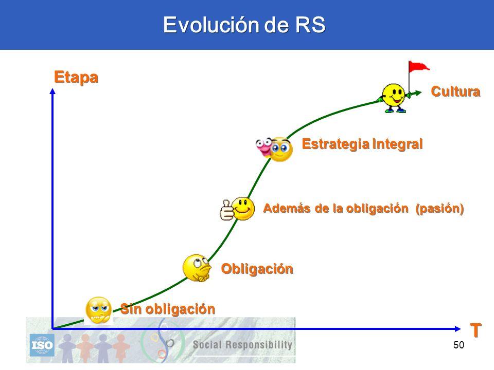 50 Sin obligación Estrategia Integral Obligación (pasión) Además de la obligación Cultura T T Evolución de RS Etapa