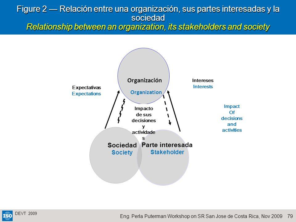 79Eng. Perla Puterman Workshop on SR San Jose de Costa Rica, Nov 2009 DEVT 2009 Figure 2 Relación entre una organización, sus partes interesadas y la
