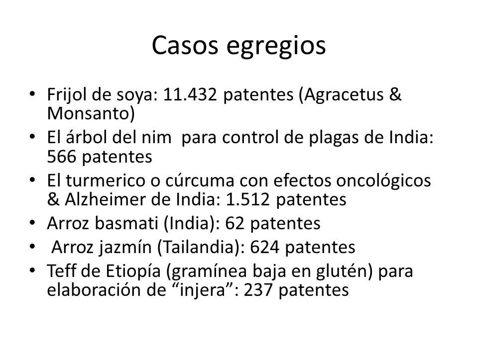 Casos egregios Frijol de soya: 11.432 patentes (Agracetus & Monsanto) El árbol del nim para control de plagas de India: 566 patentes El turmerico o cú