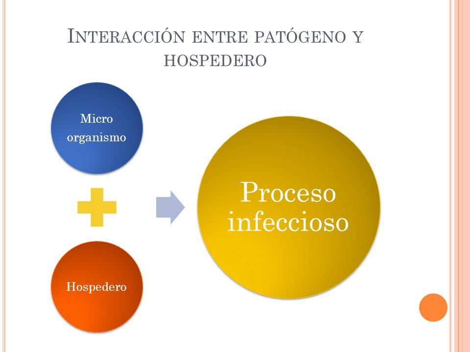 I NTERACCIÓN ENTRE PATÓGENO Y HOSPEDERO Micro organismo Hospedero Proceso infeccioso