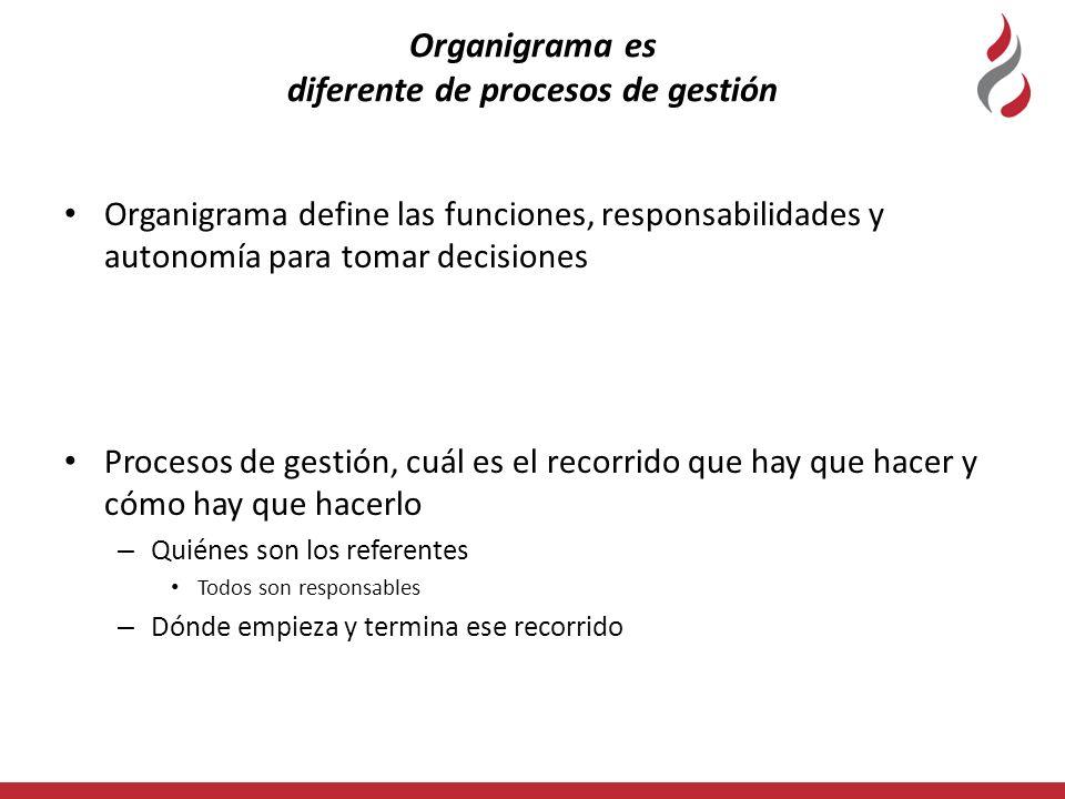 Organigrama es diferente de procesos de gestión Organigrama define las funciones, responsabilidades y autonomía para tomar decisiones Procesos de gest