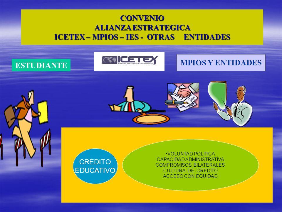 CONVENIO ALIANZA ESTRATEGICA ICETEX – MPIOS – IES - OTRAS ENTIDADES MPIOS Y ENTIDADES ESTUDIANTE CREDITO EDUCATIVO VOLUNTAD POLITICA CAPACIDAD ADMINIS