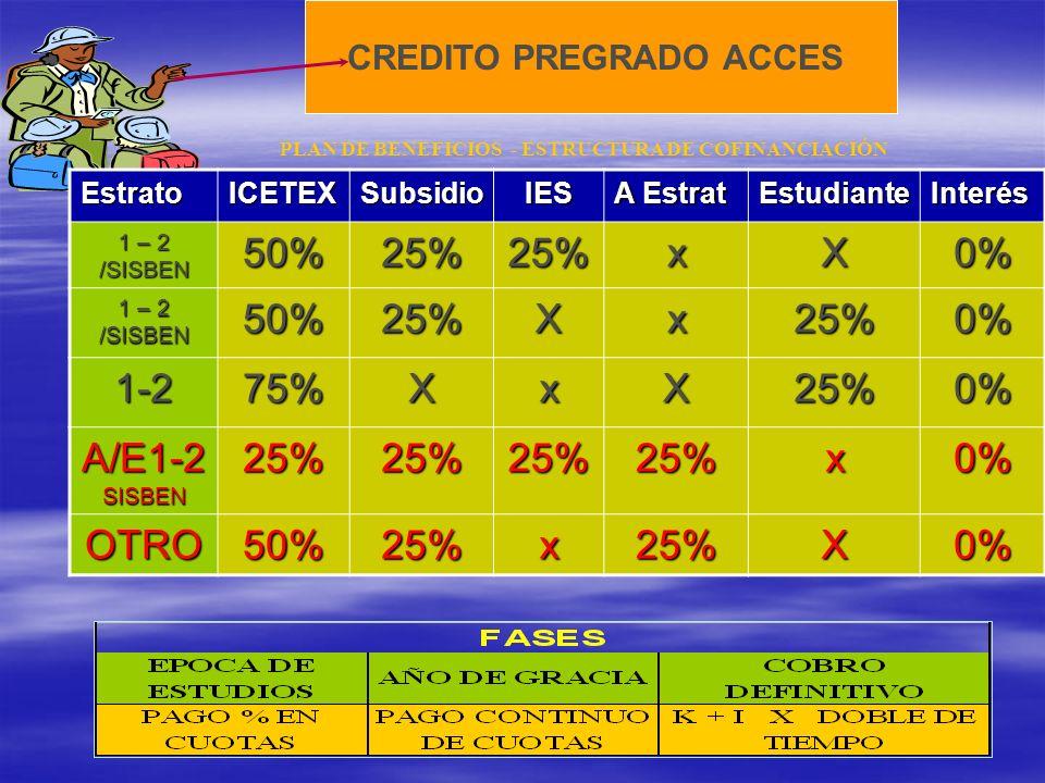 CREDITO PREGRADO ACCES PLAN DE BENEFICIOS - ESTRUCTURA DE COFINANCIACIÓN PLAN DE AMORTIZACIÓNEstratoICETEXSubsidioIES A Estrat EstudianteInterés 1 – 2