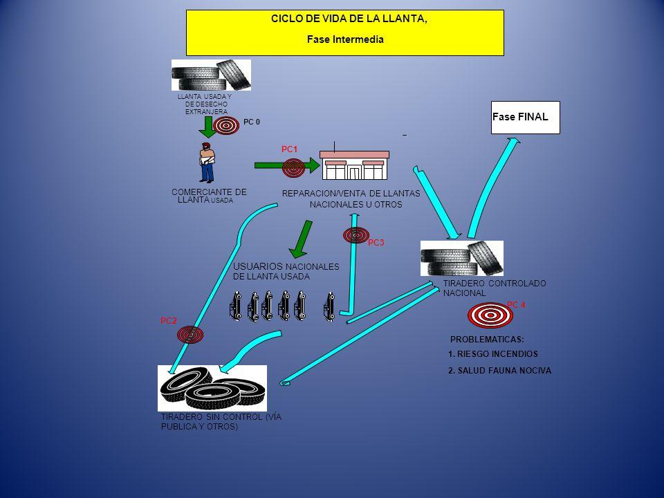 REPARACION/VENTA DE LLANTAS NACIONALES U OTROS COMERCIANTE DE LLANTA USADA LLANTA USADA Y DE DESECHO EXTRANJERA PC1 CICLO DE VIDA DE LA LLANTA, Fase I