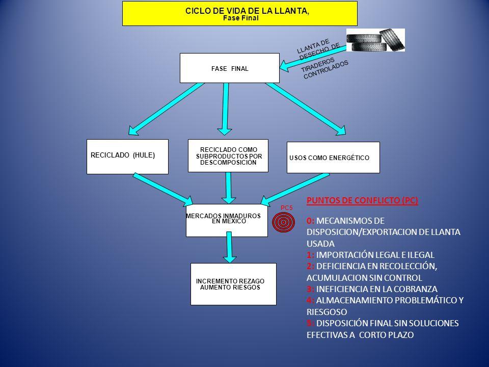 MERCADOS INMADUROS EN MEXICO INCREMENTO REZAGO AUMENTO RIESGOS PC5 FASE FINAL USOS COMO ENERGÉTICO CICLO DE VIDA DE LA LLANTA, Fase Final RECICLADO CO