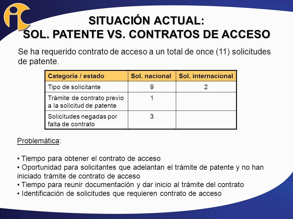 SITUACIÓN ACTUAL: SOL. PATENTE VS. CONTRATOS DE ACCESO Se ha requerido contrato de acceso a un total de once (11) solicitudes de patente. Categoría /