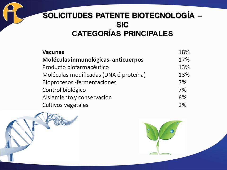 SOLICITUDES PATENTE BIOTECNOLOGÍA – SIC CATEGORÍAS PRINCIPALES Vacunas18% Moléculas inmunológicas- anticuerpos17% Producto biofarmacéutico13% Molécula