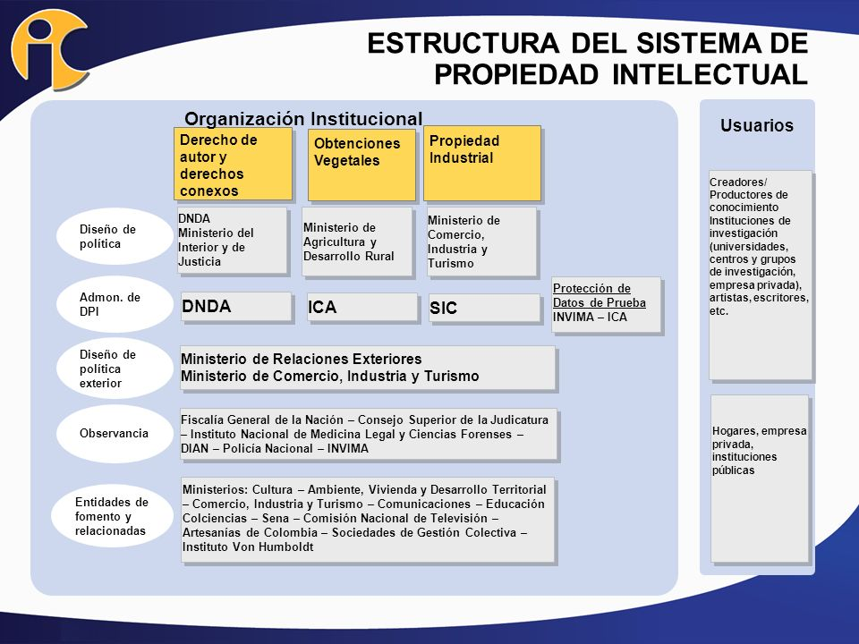 MARCO NORMATIVO NACIONAL E INTERNACIONAL Normas supranacionales TemáticaNorma y Estado Régimen común de Propiedad Industrial -CAN Decisión 486 de 2000 Decisión 689 de 2008 Régimen común de acceso a recursos genéticos -CAN Decisión 391 de 1996 Tratados Internacionales Convenio de ParísLey 178 de 1994 Tratado de Cooperación en materia de Patentes -PCT Ley 463 de 1998 Tratado BudapestLey 151 de 2012* ADPICLey 170 de 1994 Convenio Diversidad BiológicaLey 165 de 1994 Protocolo de NagoyaFirmado, en ratificación Tratado FAOFirmado, en ratificación NacionalesReglamentación y disposiciones internas Circular Única -SIC * En revisión ante la Corte Constitucional