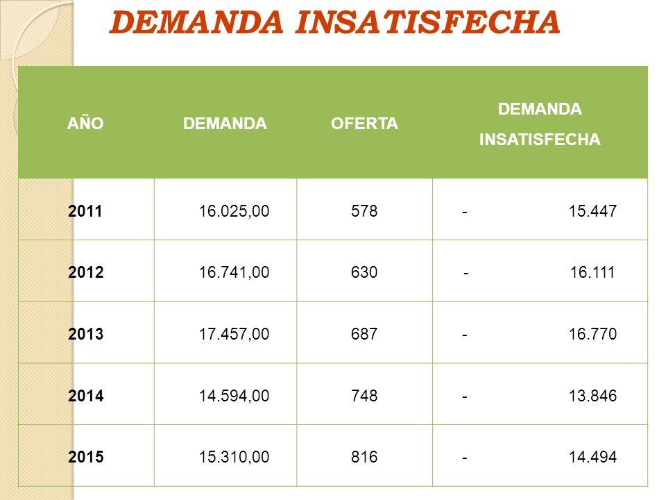 DEMANDA INSATISFECHA AÑODEMANDAOFERTA DEMANDA INSATISFECHA 2011 16.025,00578- 15.447 2012 16.741,00630- 16.111 2013 17.457,00687- 16.770 2014 14.594,0