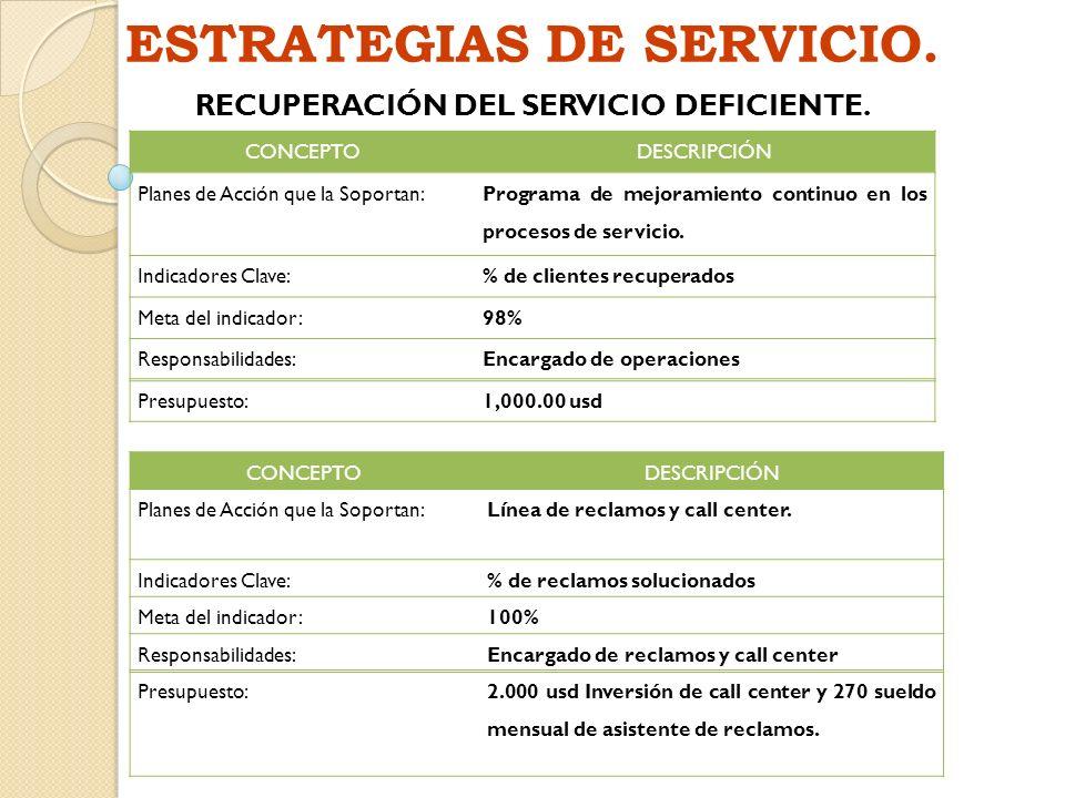 ESTRATEGIAS DE SERVICIO. RECUPERACIÓN DEL SERVICIO DEFICIENTE. CONCEPTODESCRIPCIÓN Planes de Acción que la Soportan: Programa de mejoramiento continuo