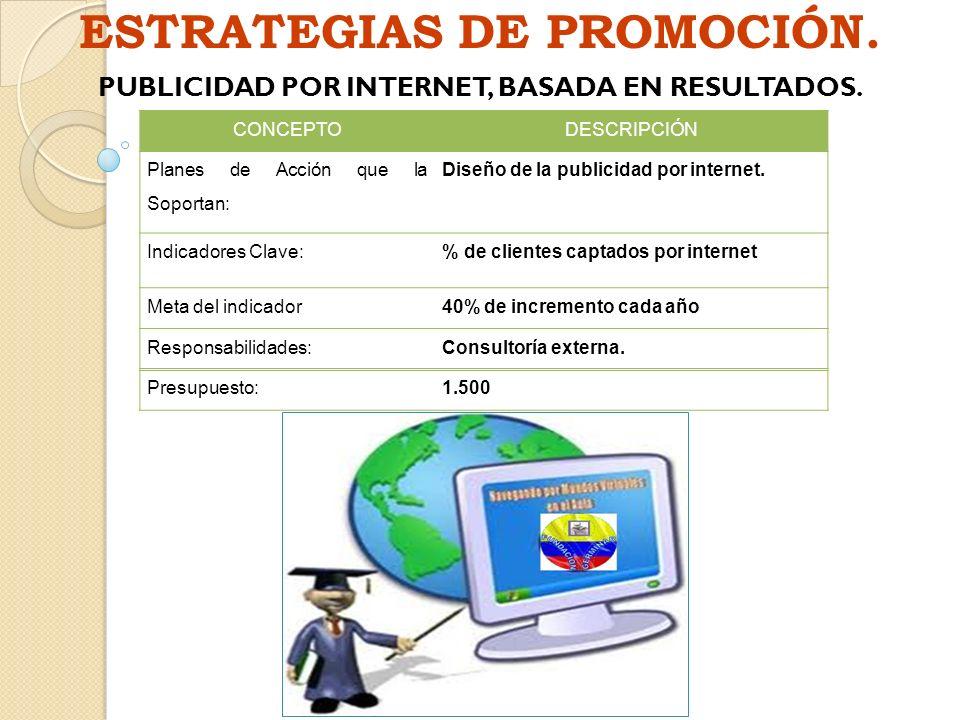 ESTRATEGIAS DE PROMOCIÓN. PUBLICIDAD POR INTERNET, BASADA EN RESULTADOS. CONCEPTODESCRIPCIÓN Planes de Acción que la Soportan: Diseño de la publicidad