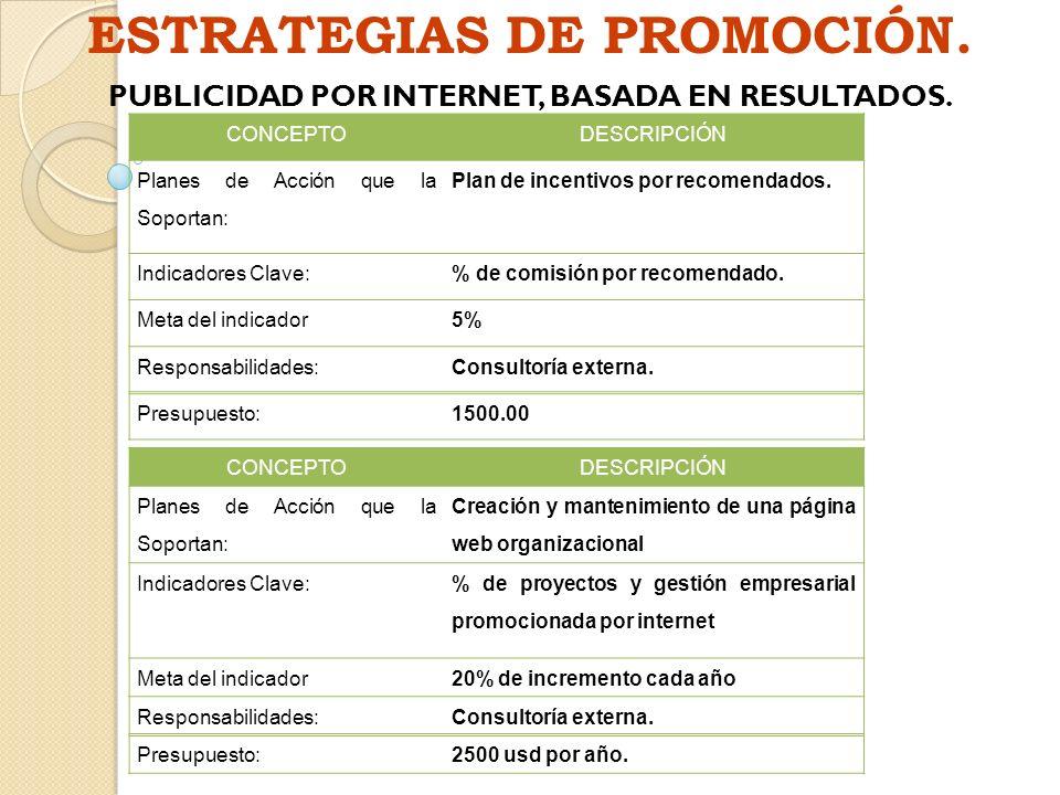 ESTRATEGIAS DE PROMOCIÓN. PUBLICIDAD POR INTERNET, BASADA EN RESULTADOS. CONCEPTODESCRIPCIÓN Planes de Acción que la Soportan: Plan de incentivos por