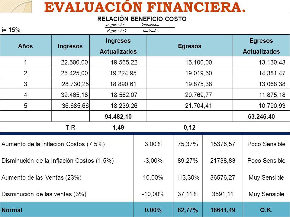 EVALUACIÓN FINANCIERA. CONCEPTOSVariación %TIR %VANEVALUACIÓN Aumento de la inflación Costos (7,5%)3,00%75,37%15376,57Poco Sensible Disminución de la