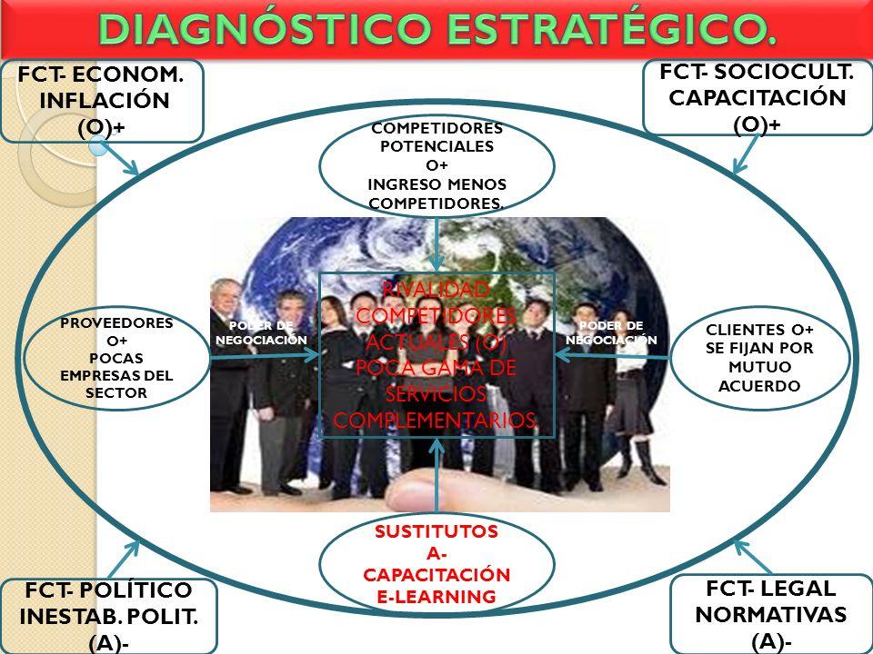 RIVALIDAD COMPETIDORES ACTUALES (O) POCA GAMA DE SERVICIOS COMPLEMENTARIOS. COMPETIDORES POTENCIALES O+ INGRESO MENOS COMPETIDORES. SUSTITUTOS A- CAPA
