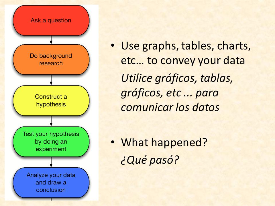 Use graphs, tables, charts, etc… to convey your data Utilice gráficos, tablas, gráficos, etc...