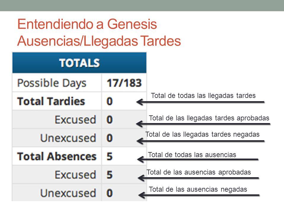 Total de todas las llegadas tardes Total de las llegadas tardes aprobadas Total de las llegadas tardes negadas Total de todas las ausencias Total de l