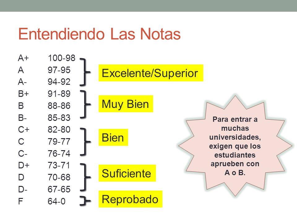 Entendiendo Las Notas A+100-98 A97-95 A-94-92 B+91-89 B88-86 B-85-83 C+82-80 C79-77 C-76-74 D+73-71 D70-68 D-67-65 F64-0 Excelente/Superior Muy Bien B