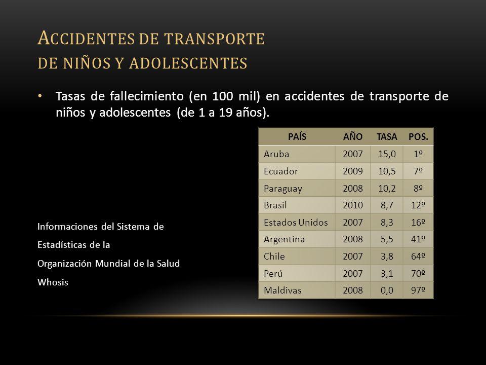 Tasas de fallecimiento (en 100 mil) en accidentes de transporte de niños y adolescentes (de 1 a 19 años).