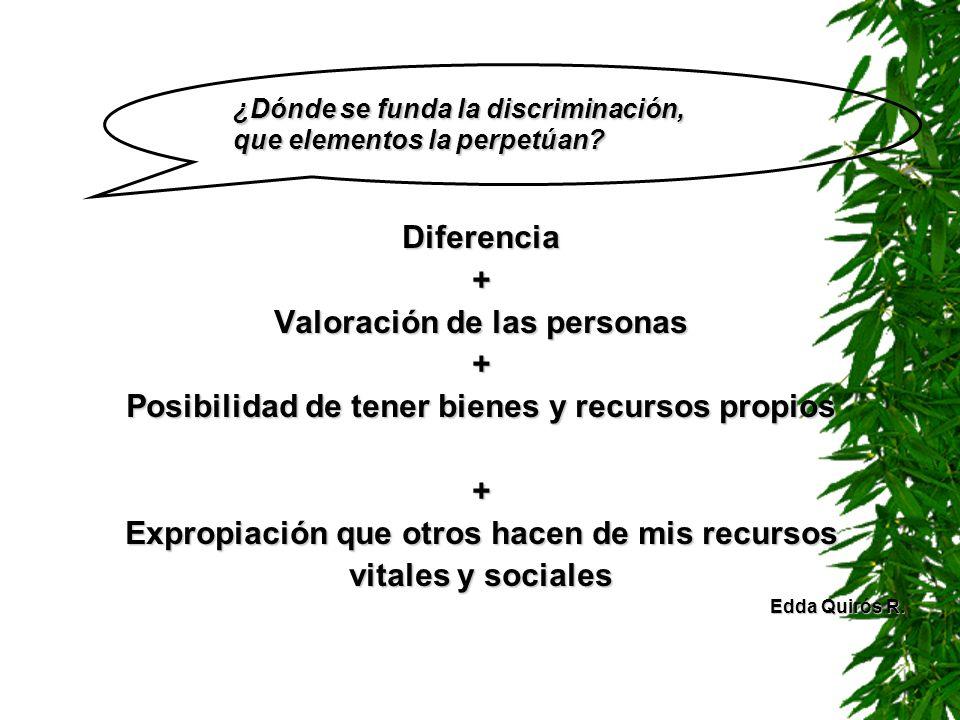 Diferencia+ Valoración de las personas + Posibilidad de tener bienes y recursos propios + Expropiación que otros hacen de mis recursos vitales y socia