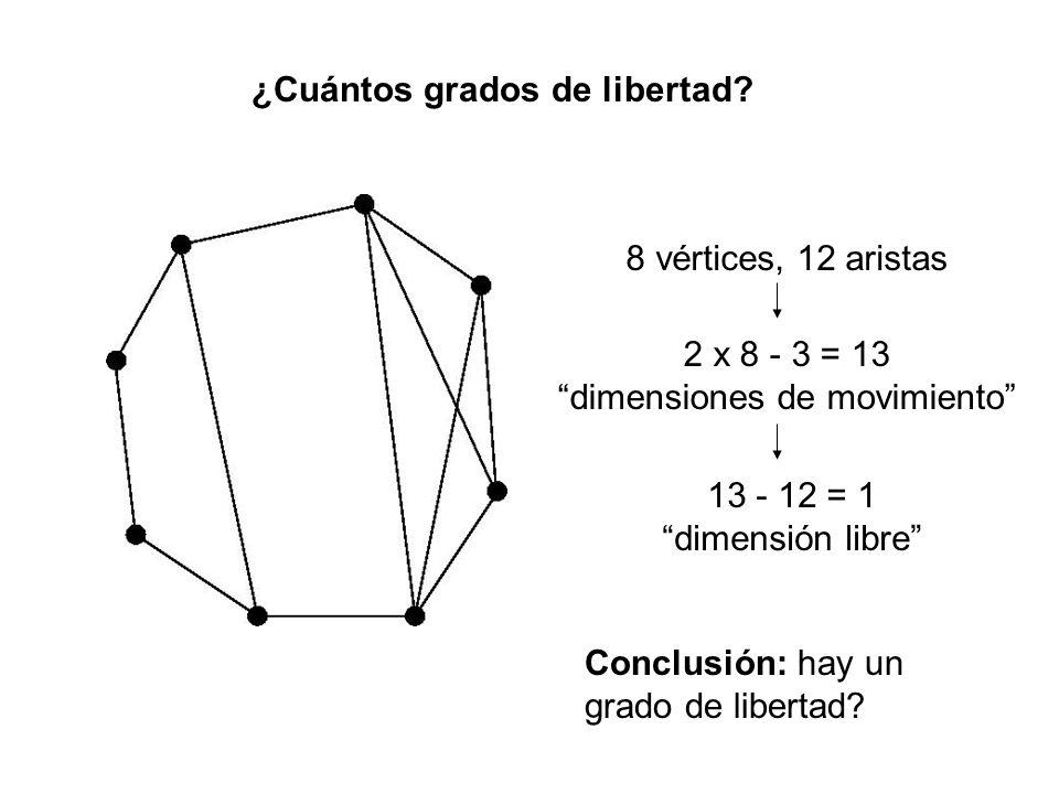 8 vértices, 12 aristas 13 - 12 = 1 dimensión libre 2 x 8 - 3 = 13 dimensiones de movimiento Conclusión: hay un grado de libertad.