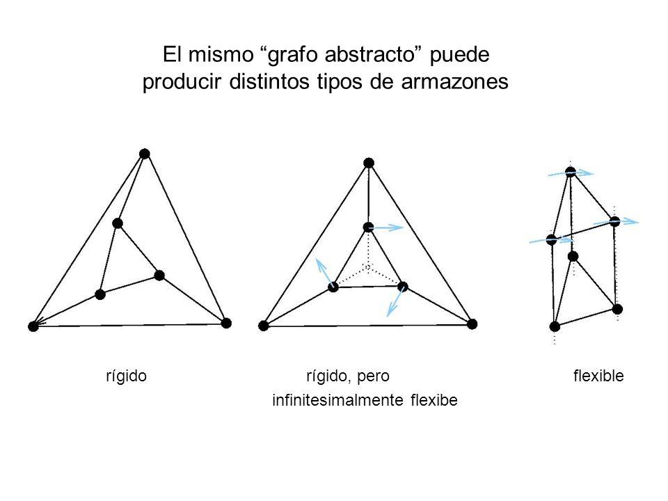 rígidorígido, pero flexible infinitesimalmente flexibe El mismo grafo abstracto puede producir distintos tipos de armazones