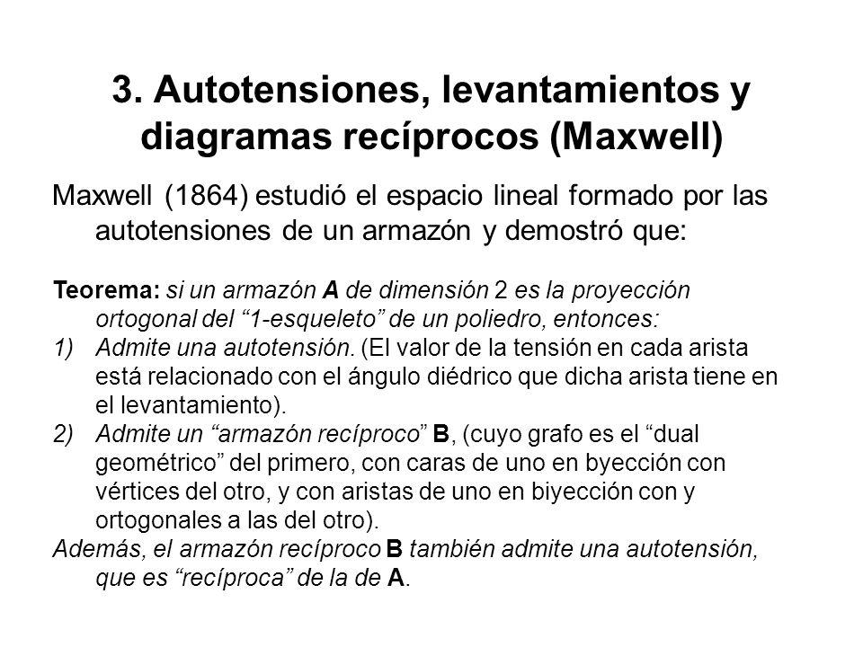 3. Autotensiones, levantamientos y diagramas recíprocos (Maxwell) Maxwell (1864) estudió el espacio lineal formado por las autotensiones de un armazón