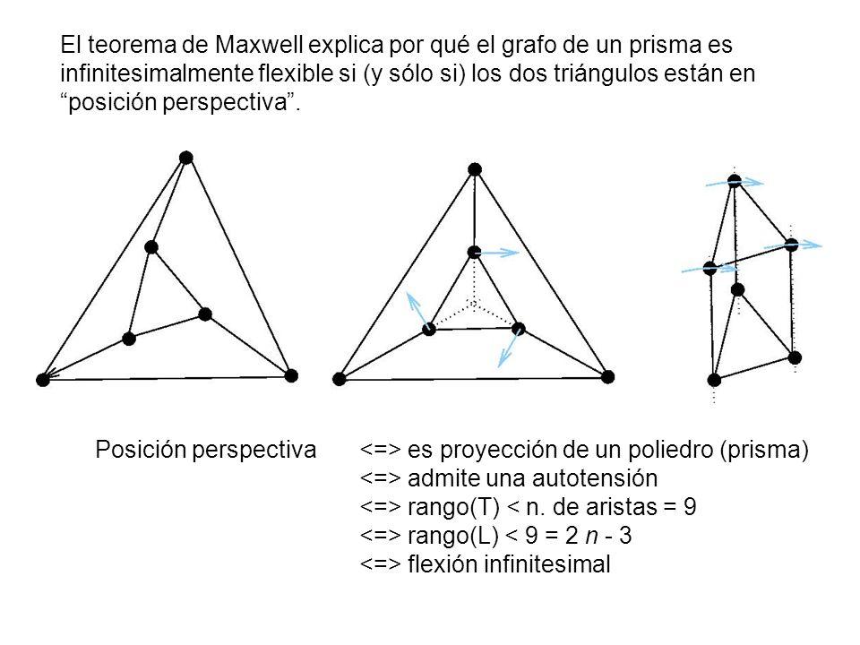 El teorema de Maxwell explica por qué el grafo de un prisma es infinitesimalmente flexible si (y sólo si) los dos triángulos están en posición perspectiva.