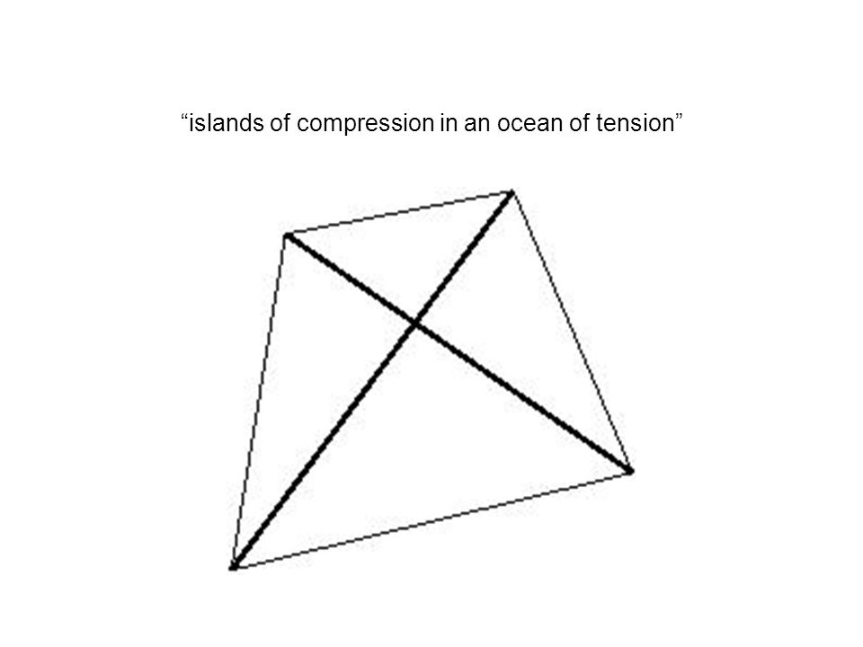islands of compression in an ocean of tension