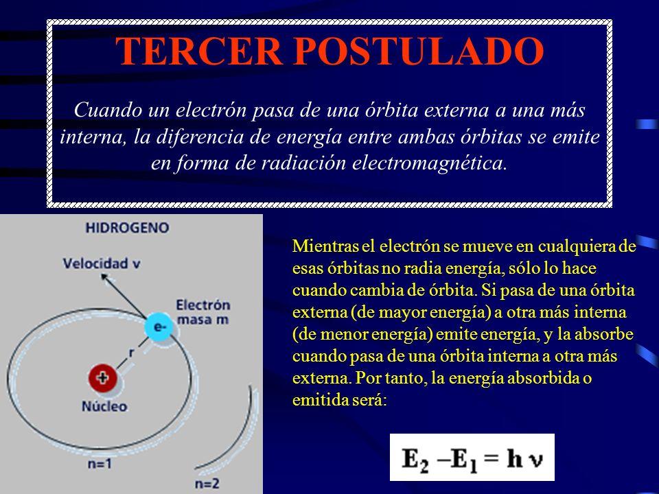TERCER POSTULADO Cuando un electrón pasa de una órbita externa a una más interna, la diferencia de energía entre ambas órbitas se emite en forma de ra