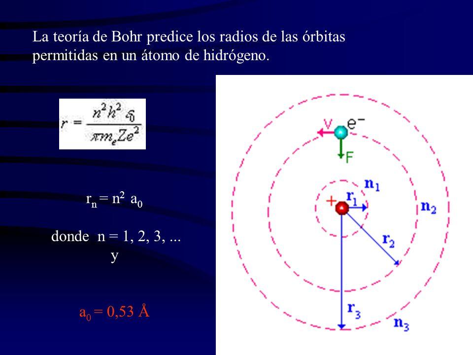 La teoría de Bohr predice los radios de las órbitas permitidas en un átomo de hidrógeno. r n = n 2 a 0 donde n = 1, 2, 3,... y a 0 = 0,53 Å