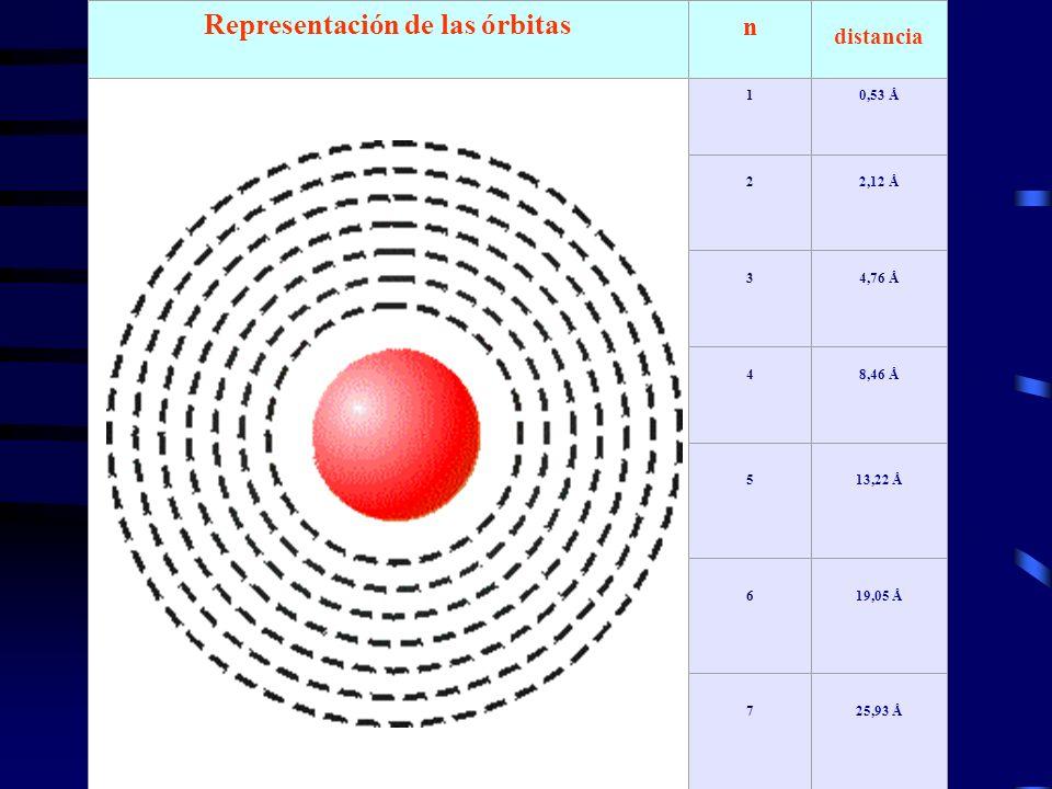 Representación de las órbitas n distancia 10,53 Å 22,12 Å 34,76 Å 48,46 Å 513,22 Å 619,05 Å 725,93 Å