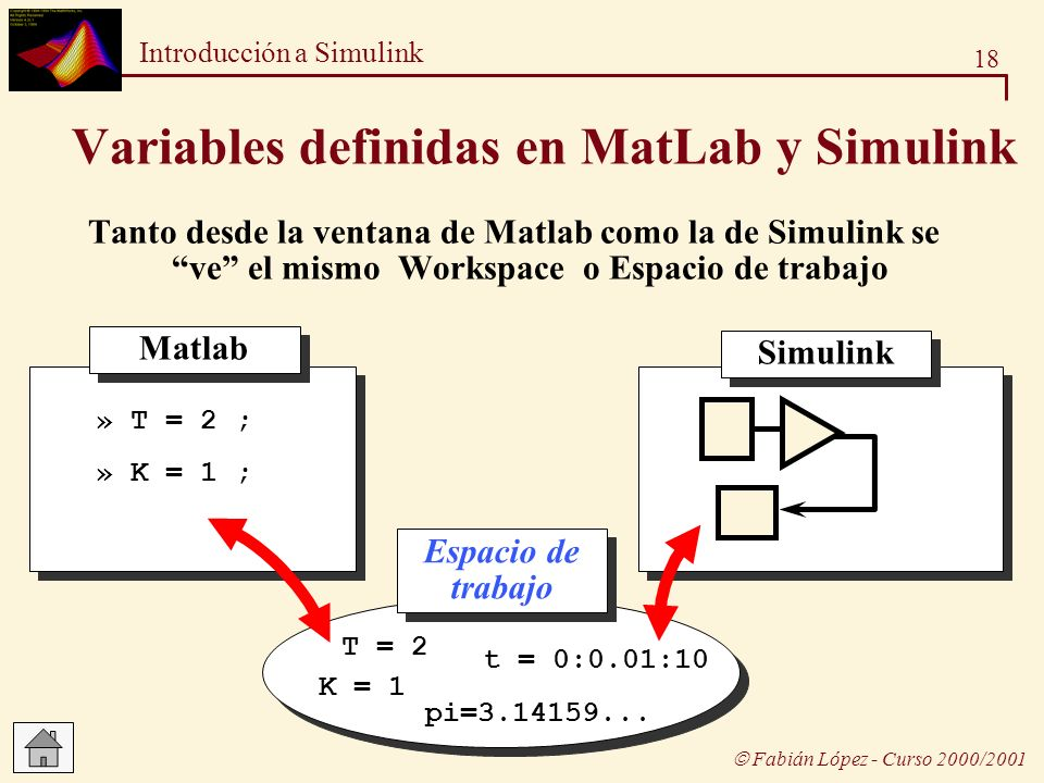18 Introducción a Simulink Fabián López - Curso 2000/2001 Tanto desde la ventana de Matlab como la de Simulink se ve el mismo Workspace o Espacio de t