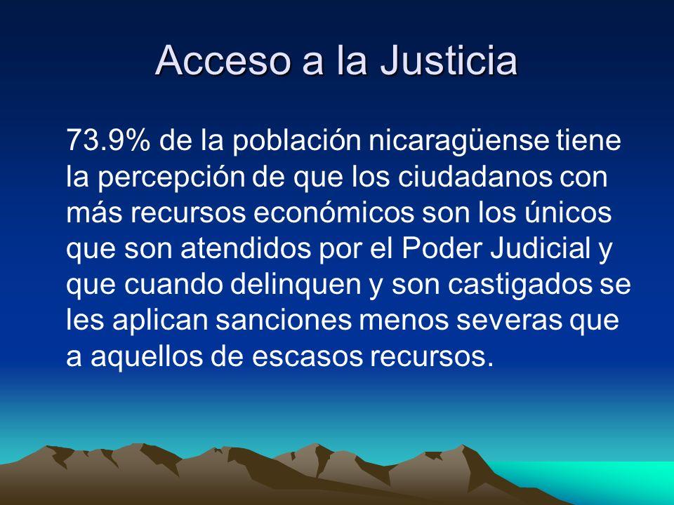 Acceso a la Justicia 73.9% de la población nicaragüense tiene la percepción de que los ciudadanos con más recursos económicos son los únicos que son atendidos por el Poder Judicial y que cuando delinquen y son castigados se les aplican sanciones menos severas que a aquellos de escasos recursos.