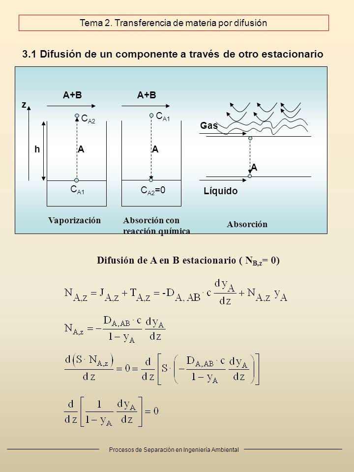 Procesos de Separación en Ingeniería Ambiental 3.1 Difusión de un componente a través de otro estacionario Difusión de A en B estacionario ( N B,z = 0) A+B C A1 C A2 hA z A+B C A1 C A2 =0 A A Gas Líquido VaporizaciónAbsorción con reacción química Absorción Tema 2.