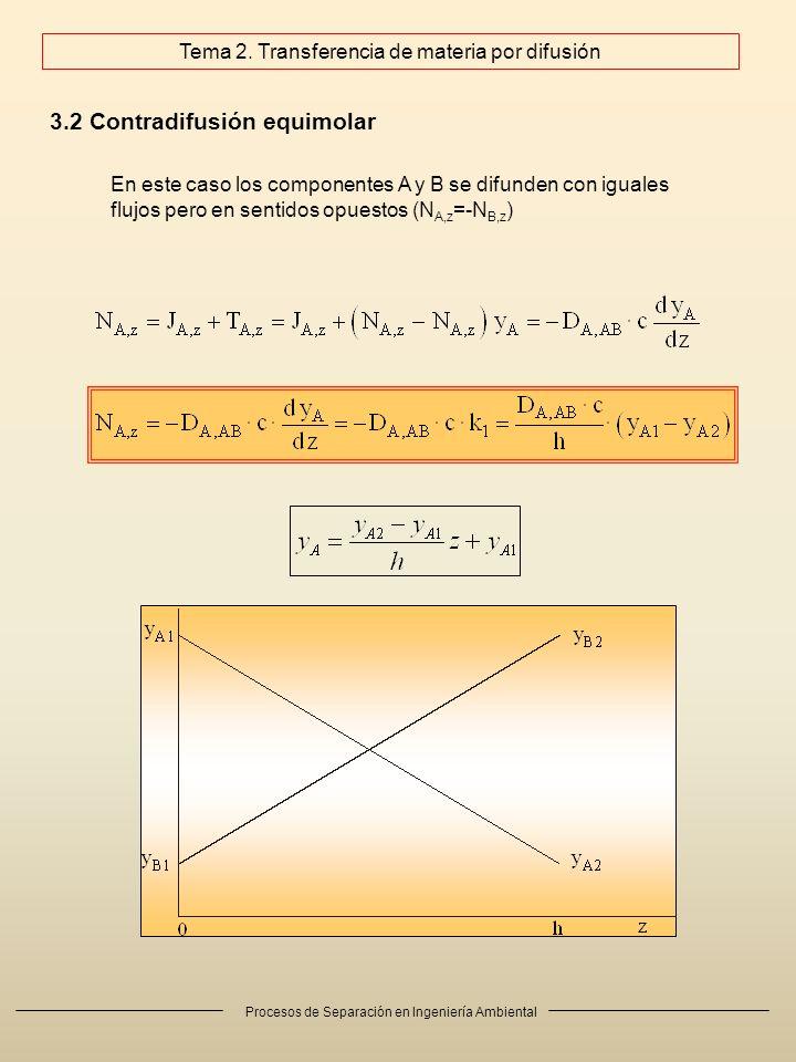 Procesos de Separación en Ingeniería Ambiental 3.2 Contradifusión equimolar Tema 2.