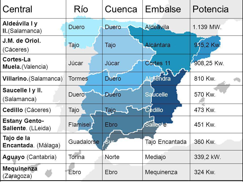 Central RíoCuencaEmbalsePotencia Aldeávila I y II.(Salamanca) Duero Aldeávila1.139 MW.