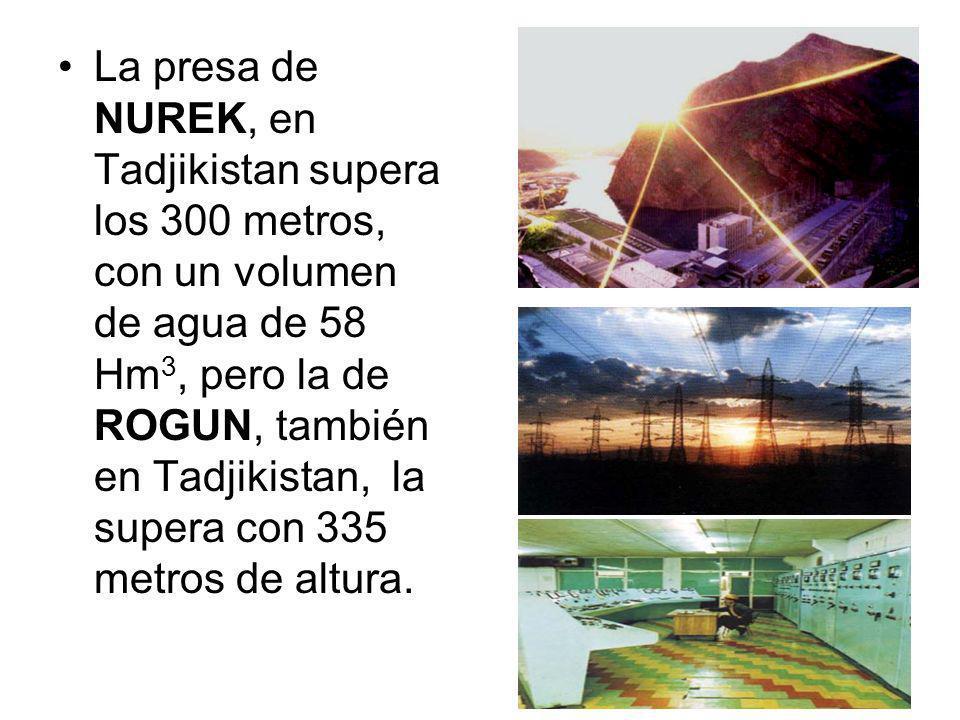 La presa de NUREK, en Tadjikistan supera los 300 metros, con un volumen de agua de 58 Hm 3, pero la de ROGUN, también en Tadjikistan, la supera con 335 metros de altura.