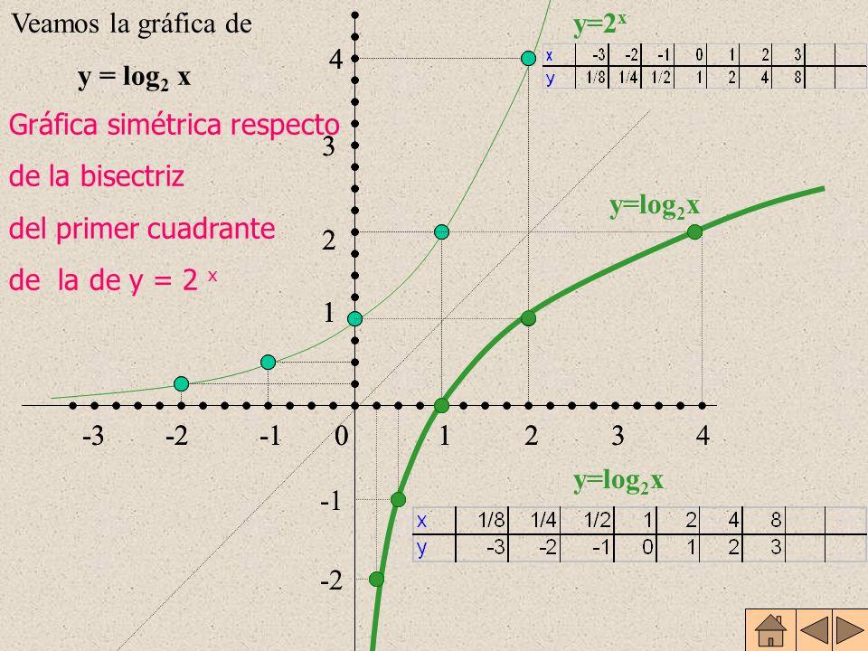 Para cualquier a se cumple que f -1 (1) = log a 1 = 0 y f -1 (a) =log a a = 1 Estudiamos la gráfica cuando a>1 y cuando 0<a<1 FUNCIÓN LOGARÍTMICA La f