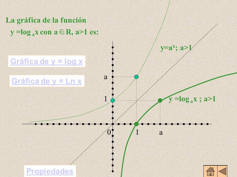 Veamos la gráfica de y = log 2 x 1 10 2 2 3 4 -2-33 y=2 x 1 10 2 2 3 4 -2-33 y=log 2 x -2 4 y=log 2 x Gráfica simétrica respecto de la bisectriz del p