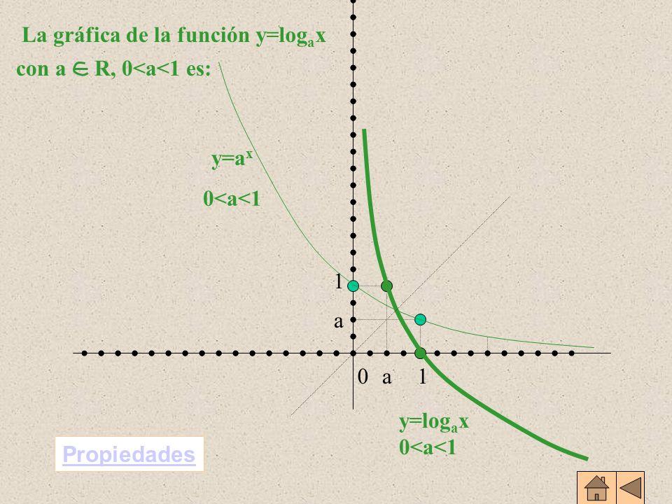 Dominio: R + -{0} = Recorrido: R log a 1 = 0; log a 1 = 0 (1,0) y (a,1) pertenecen a la gráfica Estrictamente creciente Biyectiva Continua en todo su