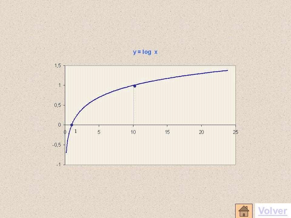 1 10 2 2 3 4 -2-33 y=e x e e 3/2 y = e x Cuando la base es el número e Volver
