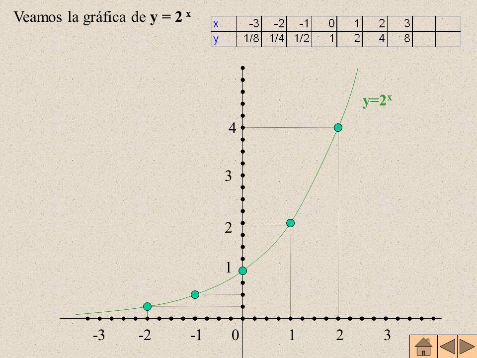 Veamos la gráfica de y = 2 x 1 0 2 3 4 12-2-33 y=2 x
