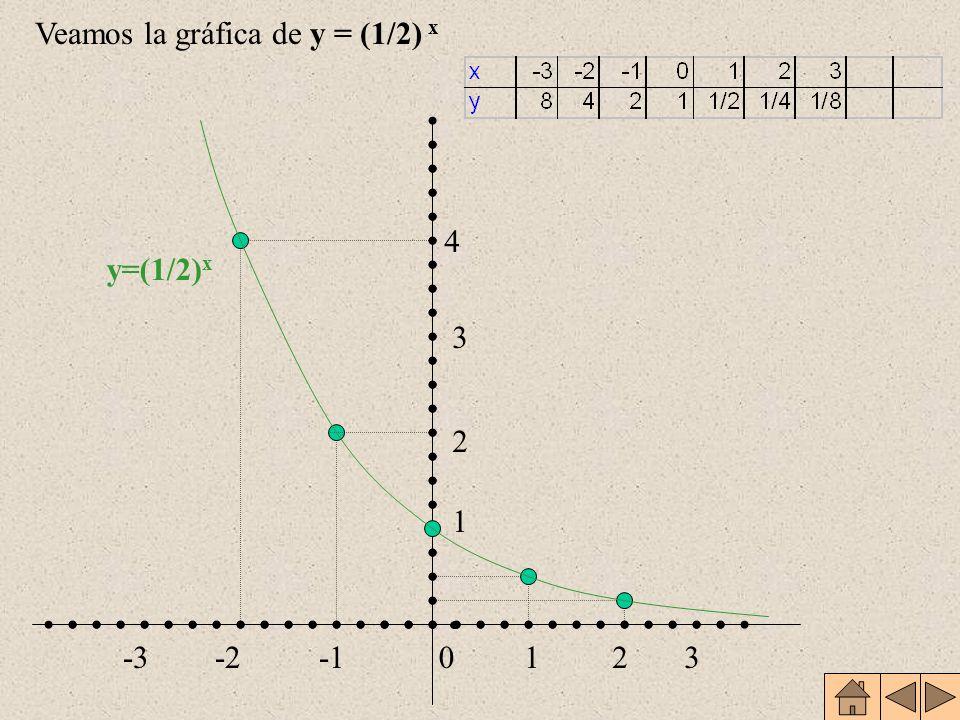 Dominio:R Recorrido: R * + (a x >0, x R) a 0 =1; a 1 =a (0,1) y (1,a) pertenecen a la gráfica Estrictamente creciente Inyectiva Continua en todo su do