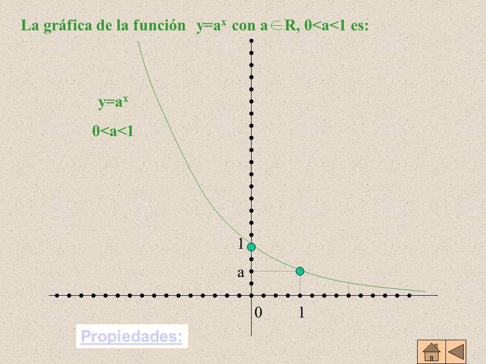 1 10 a y=a x 0<a<1 Propiedades: La gráfica de la funcióny=a x con a R, 0<a<1 es:
