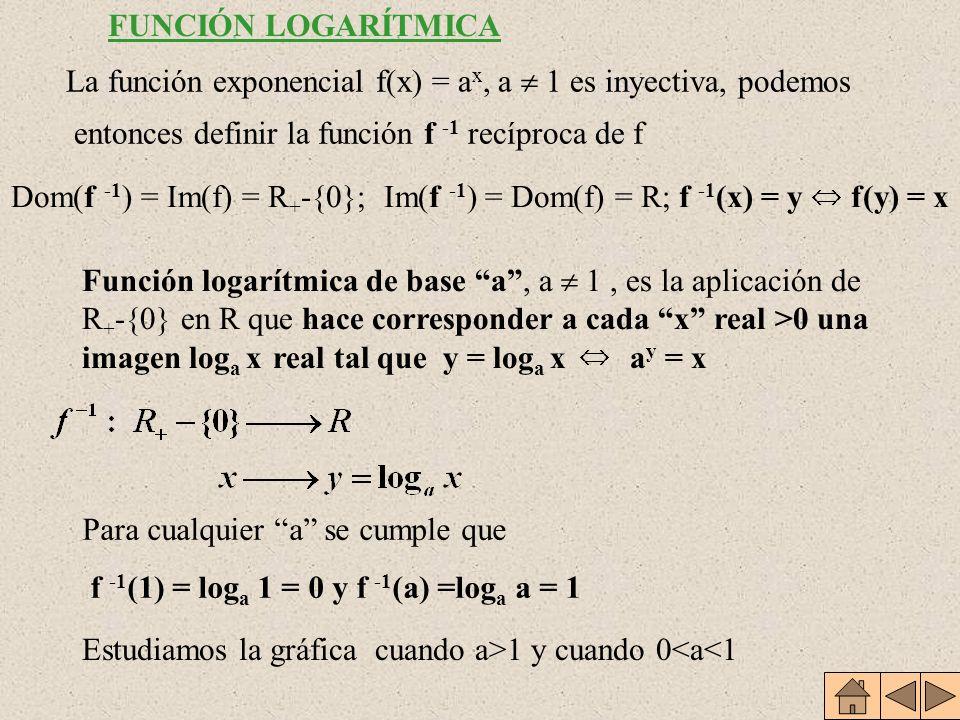 Dominio:R Recorrido: R * + (a x >0, x R) a 0 =1; a 1 =a (0,1) y (1,a) pertenecen a la gráfica Estrictamente decreciente Inyectiva Continua en todo su