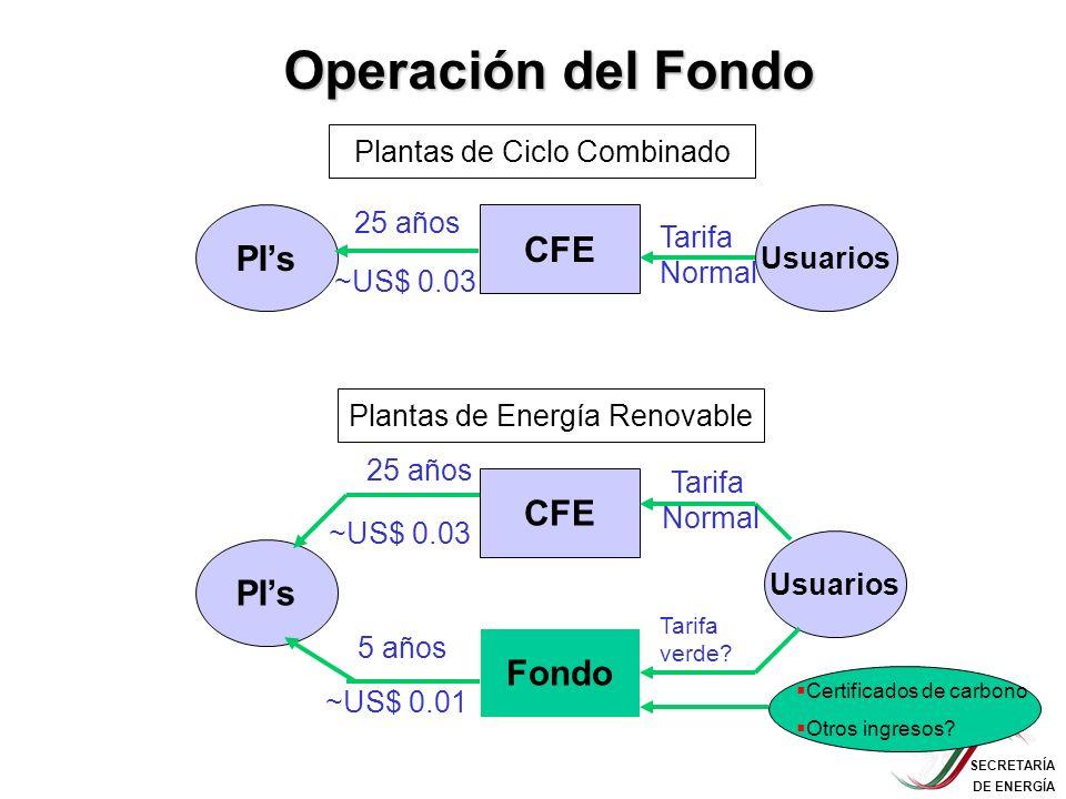 SECRETARÍA DE ENERGÍA Tarifa Normal CFE Plantas de Ciclo Combinado PIs Usuarios 25 años ~US$ 0.03 Tarifa verde? ~US$ 0.03 Plantas de Energía Renovable