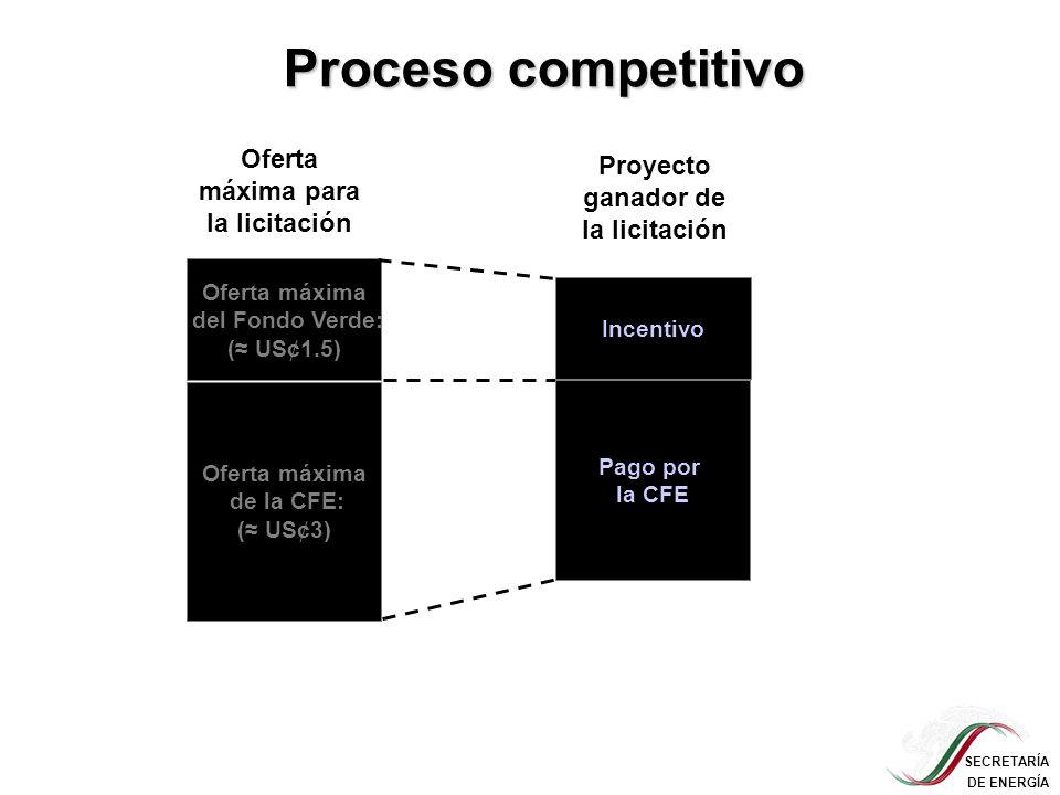 SECRETARÍA DE ENERGÍA Proceso competitivo Oferta máxima de la CFE: ( US¢3) Oferta máxima del Fondo Verde: ( US¢1.5) Oferta máxima para la licitación P