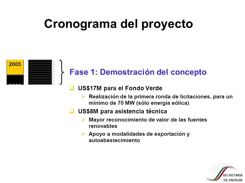SECRETARÍA DE ENERGÍA Cronograma del proyecto 2004 2005 2006 2007 2008 2009 … Etapa de preparación (US$350,000) Fase 1: Demostración del concepto US$1